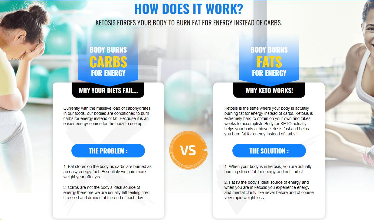 Fastgenix Keto - *100% Real Diet Formula* Its Scam or Legit?